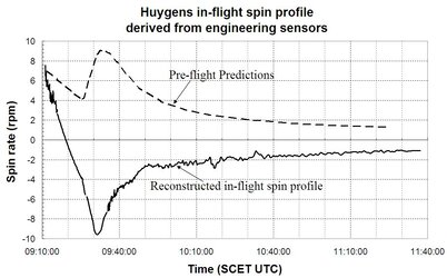 Predicted and actual spin rates of Huygens