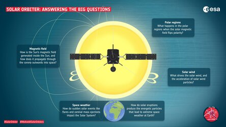 Solar Orbiter: Answering the big questions
