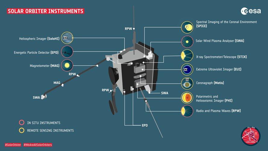 Solar Orbiter připraven na vědu koronaviru navzdory