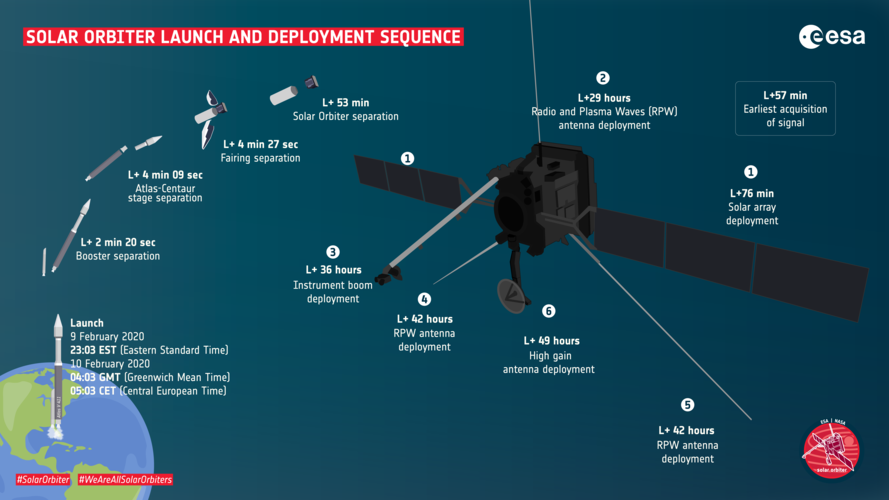 Solar Orbiter launch and deployment sequence