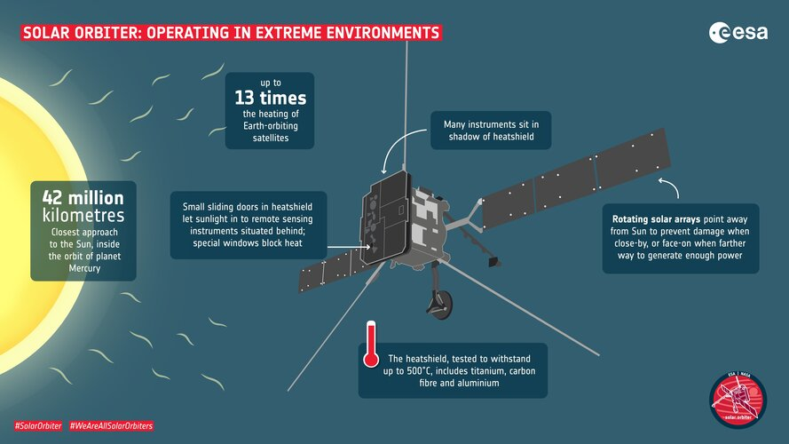 Solar Orbiter: Operating in extreme environments