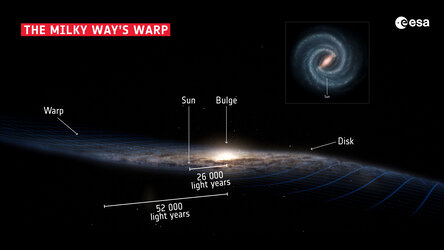 The structure of our galaxy, the Milky Way.