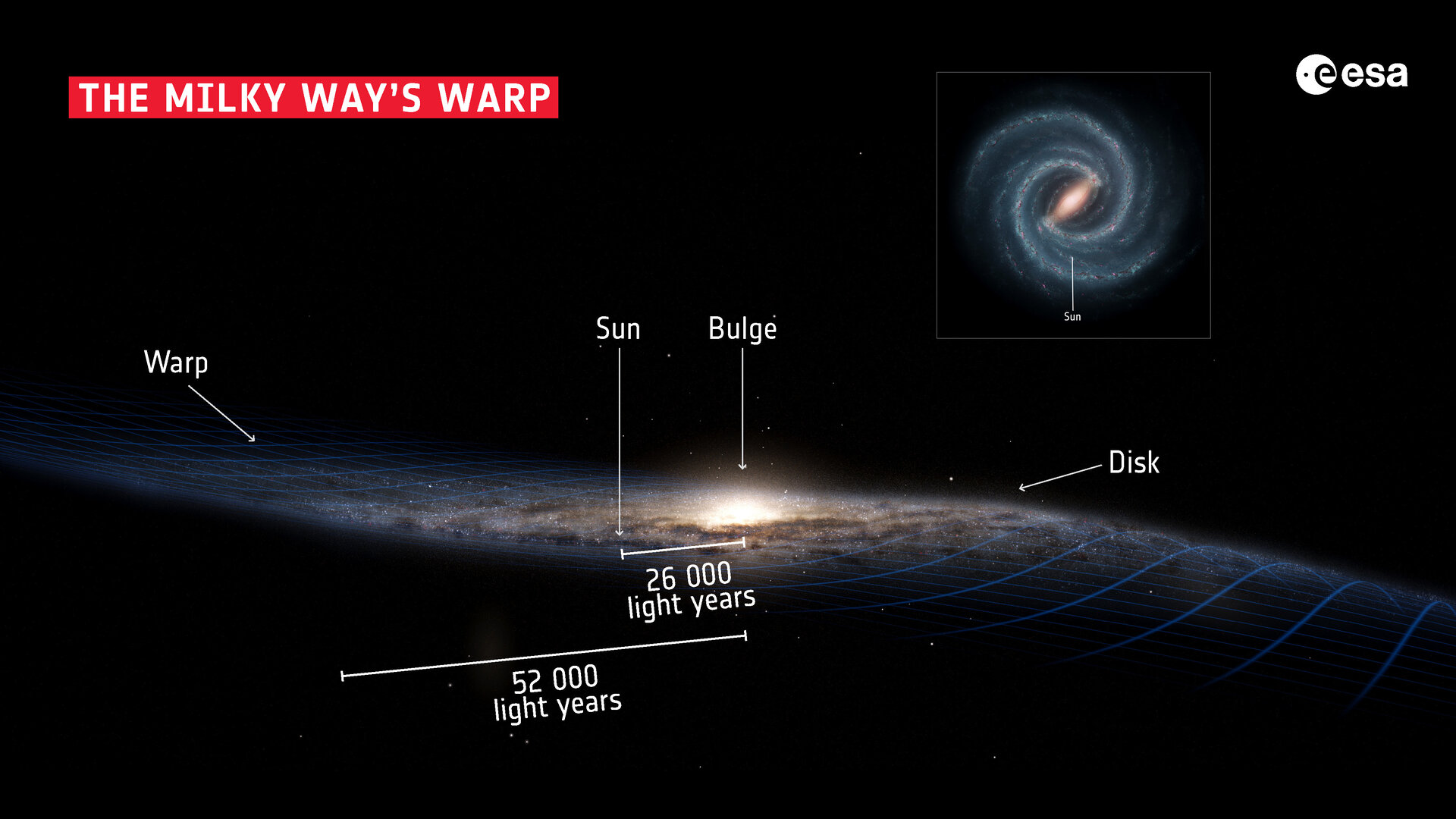 La struttura della nostra galassia, la Via Lattea.