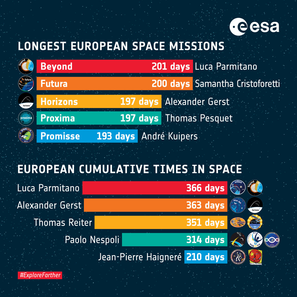 ESA human spaceflight statistics