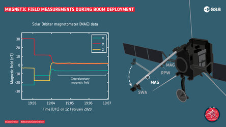 Magnetic field measurements during Solar Orbiter boom deployment
