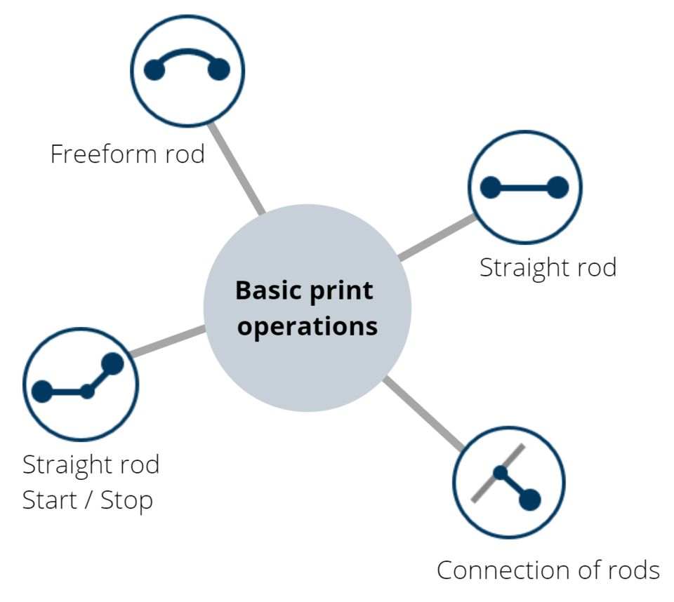 The four basic print operations