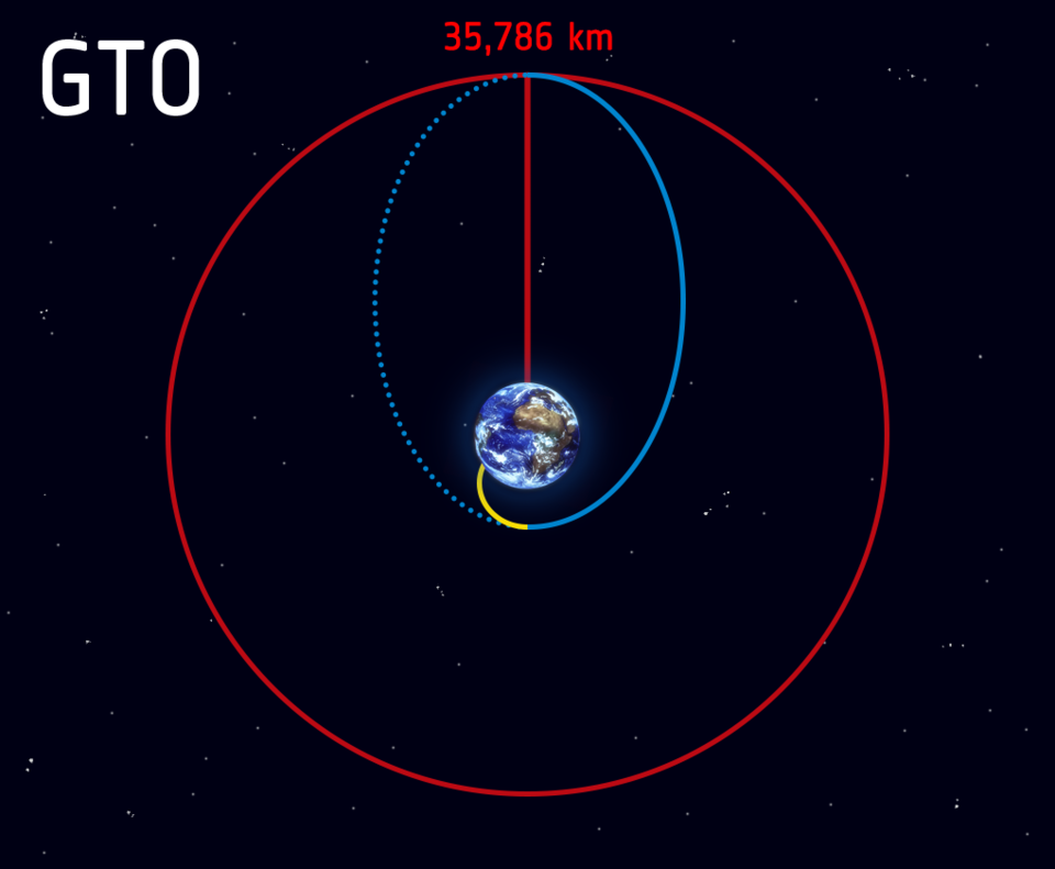 Launch and ascent to space (yellow line) becomes the geostationary transfer orbit (blue line) when the rocket releases the satellite in space on a path to geostationary orbit (red line).
