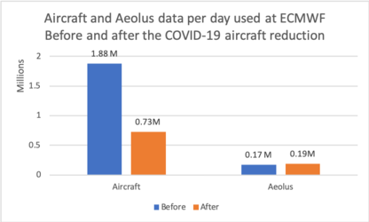 Aircraft and Aeolus data before and during COVID-19