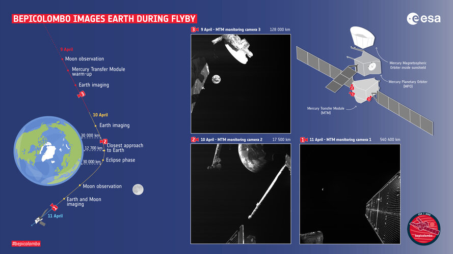BepiColombo images Earth during flyby