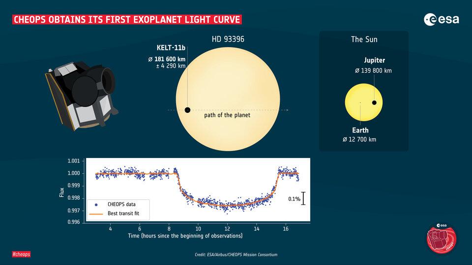 La prima curva della luce esopianeta ottenuta da Cheope, insieme a un confronto delle dimensioni della stella e del pianeta con il Sole, Giove e la Terra