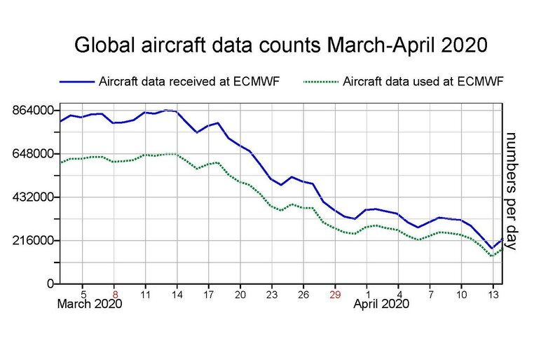 Data from aircraft received at ECMWF