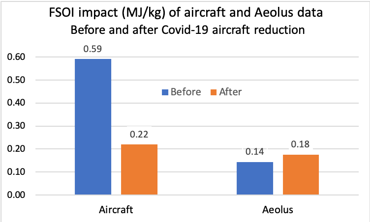 Impact of aircraft and Aeolus data before and during COVID-19