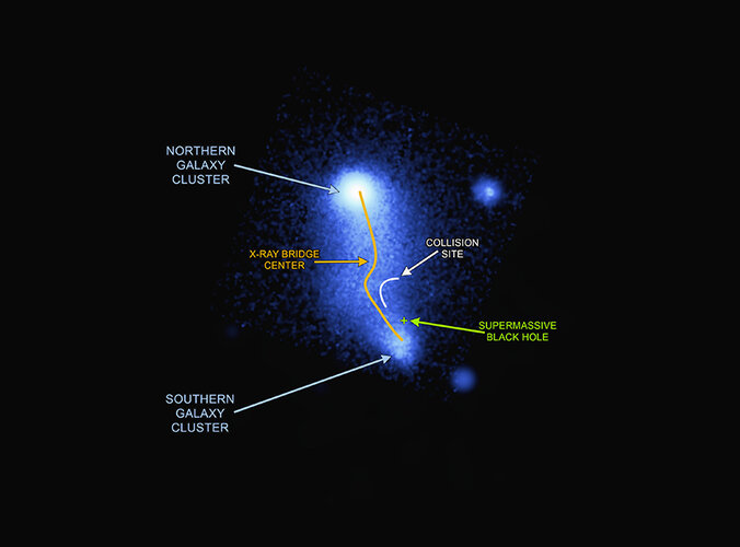 Bridge between galaxy clusters in Abell 2384 – X-ray view, annotated