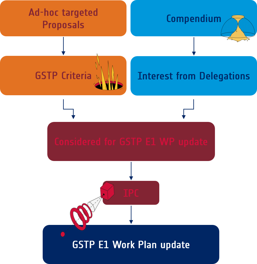 How do activities get into the GSTP E1 work plan?