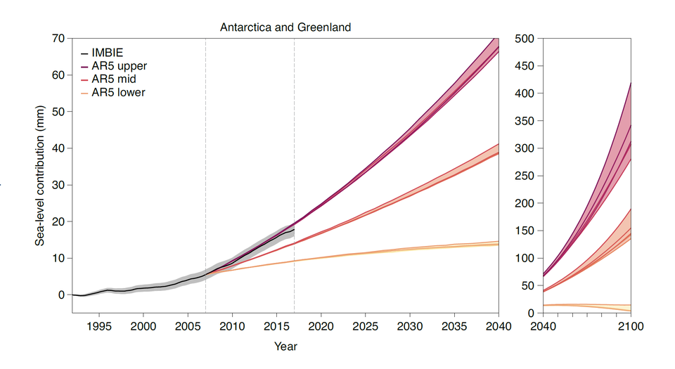 Antarctica and Greenland's contribution to sea level change