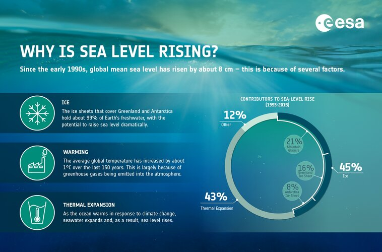 Causes of sea-level rise