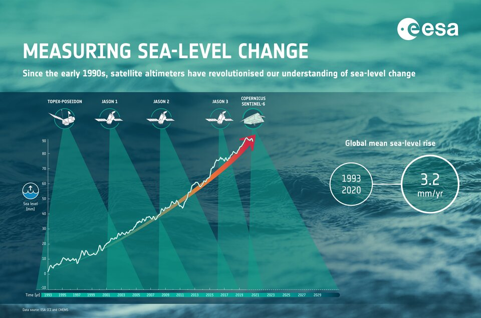 Measuring sea-level change