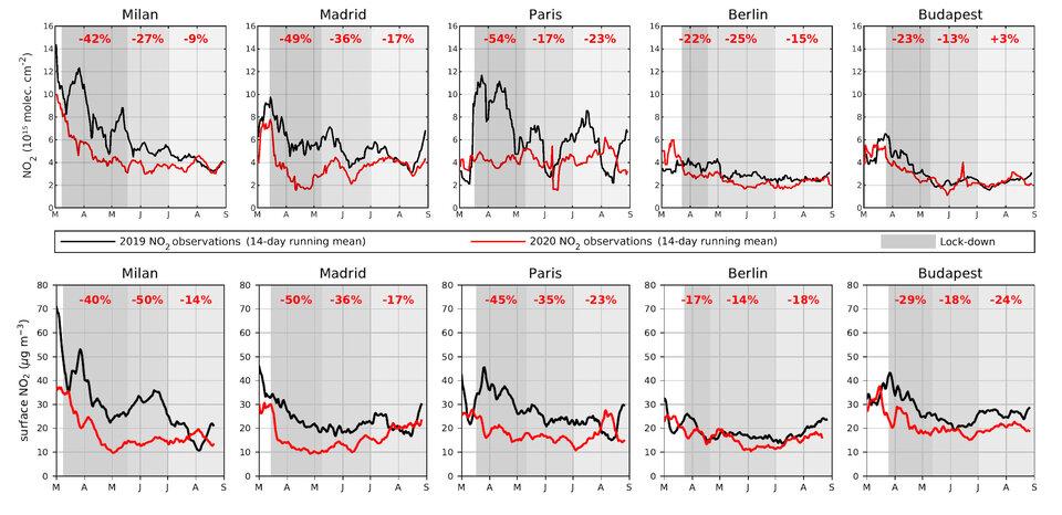 Concentraciones de dióxido de nitrógeno observadas sobre grandes ciudades europeas