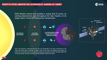Rosetta spies unexpected ultraviolet aurora at comet