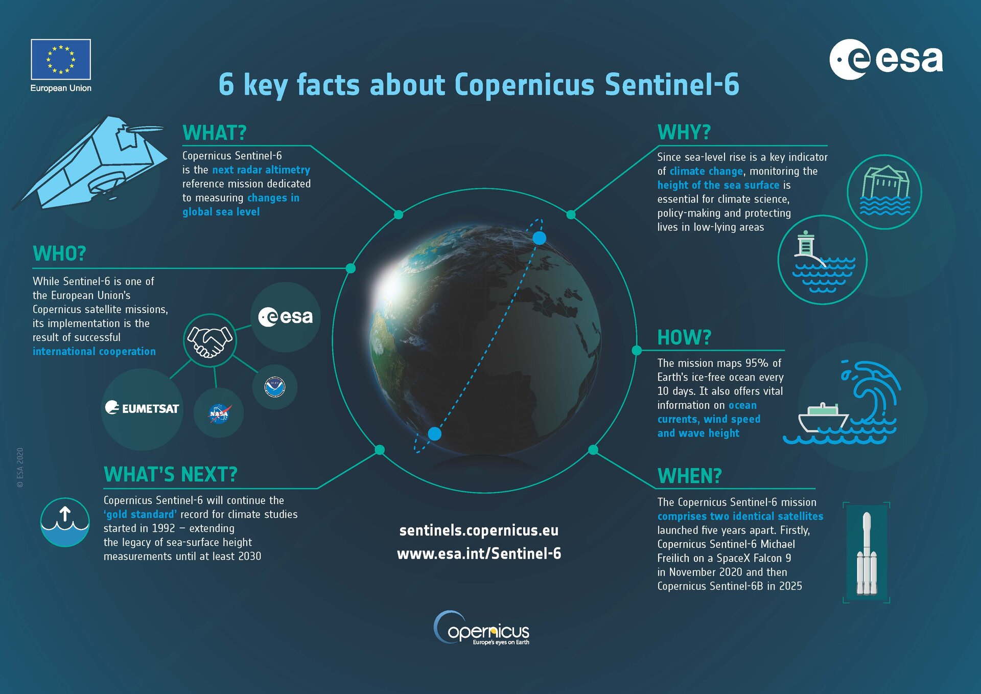 Six key facts about Copernicus Sentinel-6