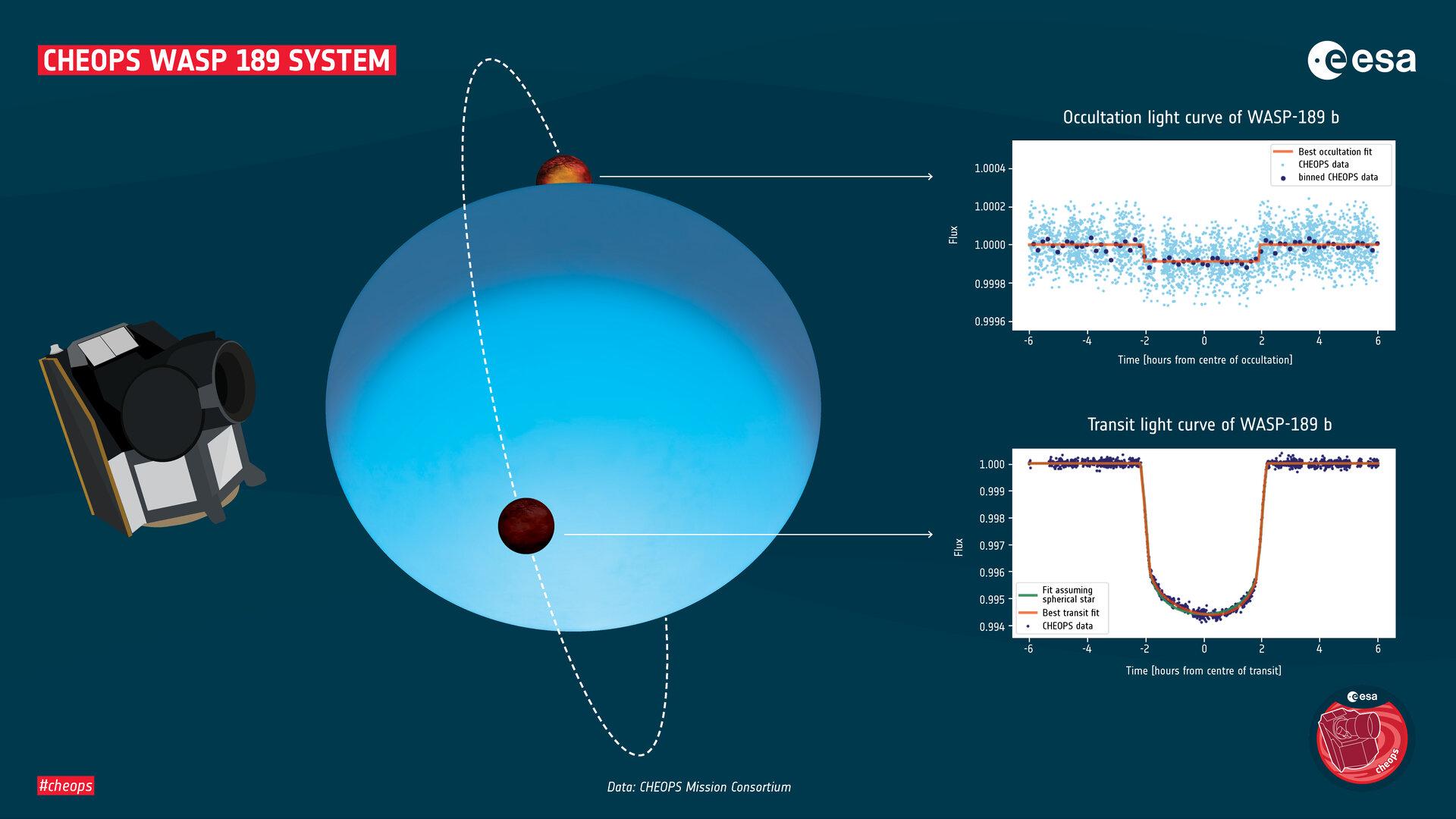 نخستین توصیف دقیق یک سیاره فراخورشیدی