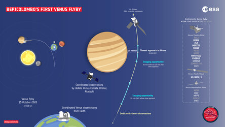 BepiColombo's first Venus flyby