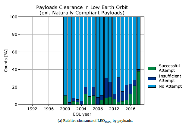 "More satellites, or ""payloads"", sent to low-Earth orbit are attempting to sustainably comply with debris mitigation measures than 20 years ago. However, progress is still too slow."