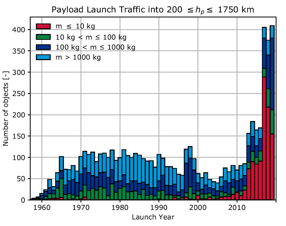 The number of small satellites launched into near-Earth orbit has dramatically increased in the last 10 years, in part due to the rise of satellite constellations.