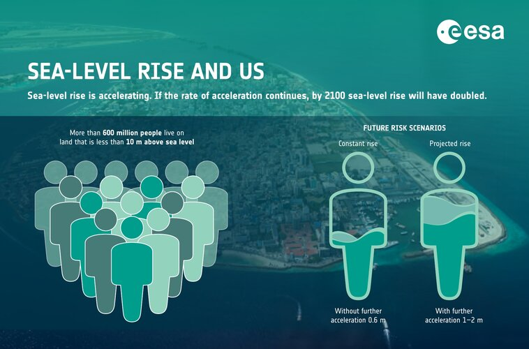 Sea-level rise and us