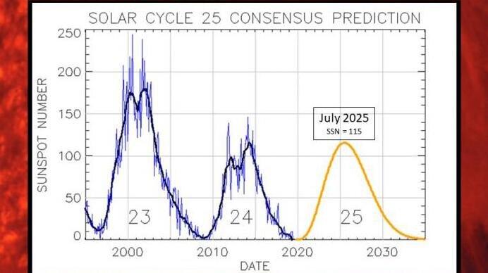 Πρόβλεψη ηλιακού κύκλου 25, NOAA