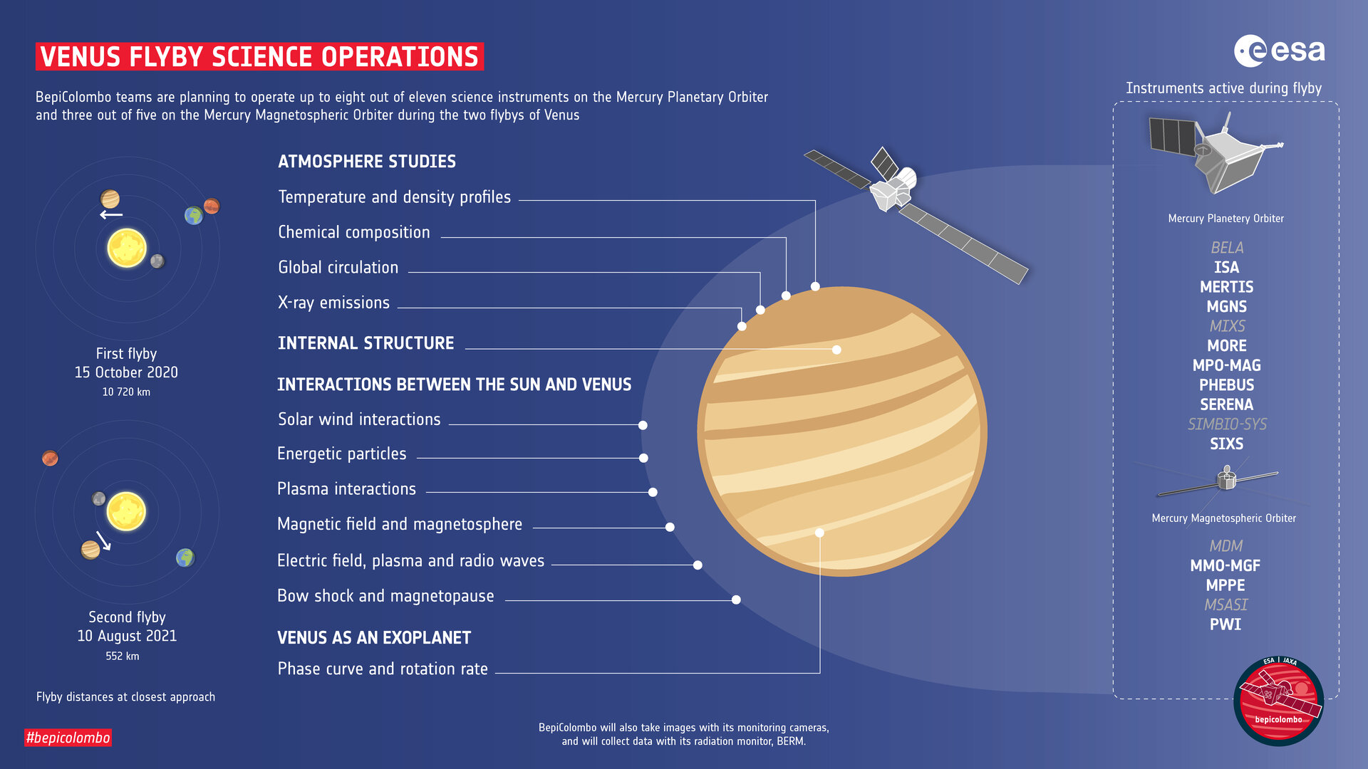 Venus flyby science operations
