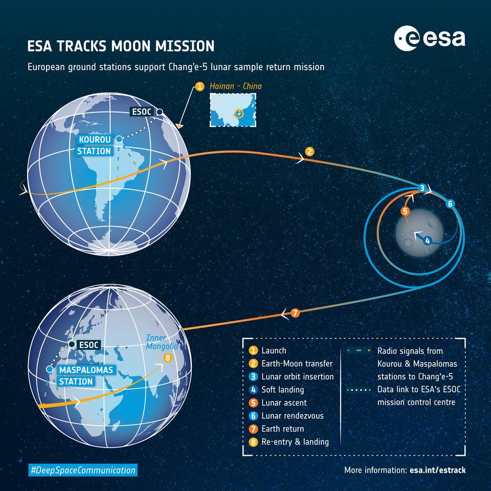 Οι ευρωπαϊκοί επίγειοι σταθμοί παρέχουν υποστήριξη παρακολούθησης στην κινεζική Chang'e-5 σεληνιακή αποστολή