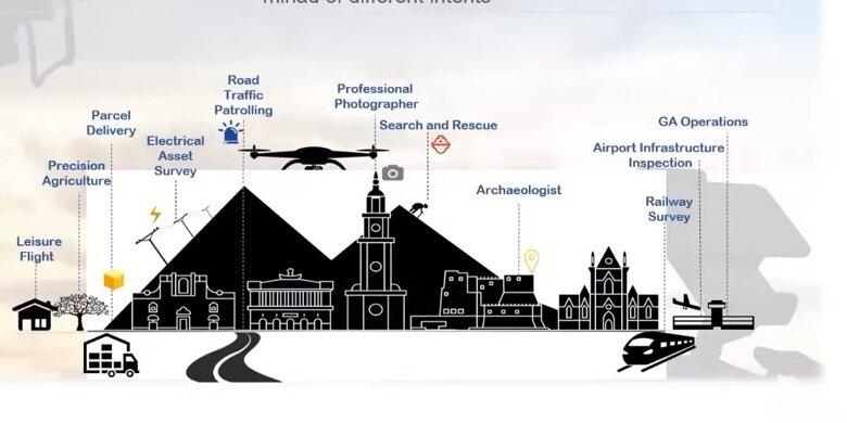 Come verranno utilizzati i droni in futuro