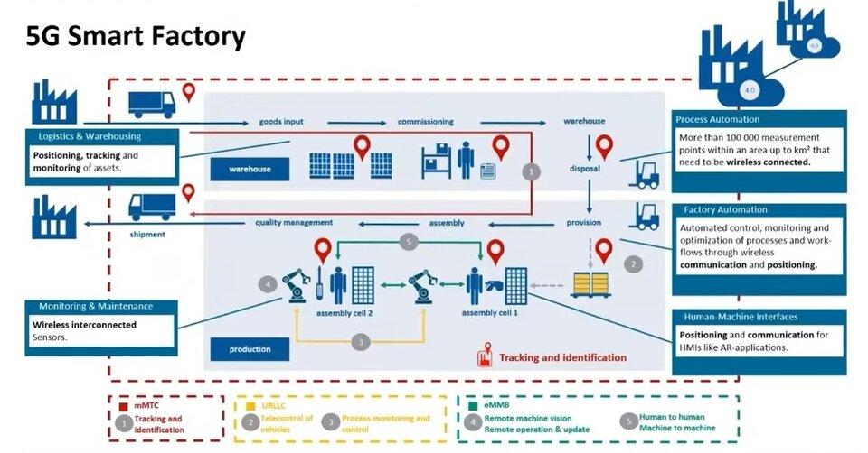 Esigenze di posizionamento 5G di fabbrica intelligente