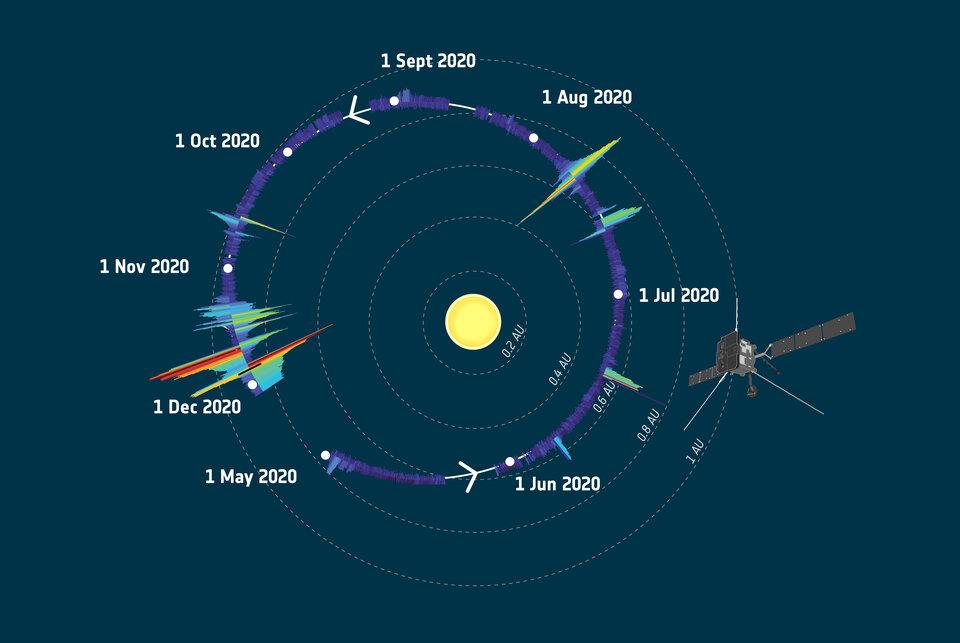 Solar Orbiter – December 10, 2020 at 05:16PM