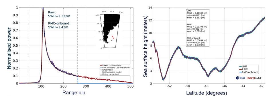 Copernicus Sentinel-6 first waveform results