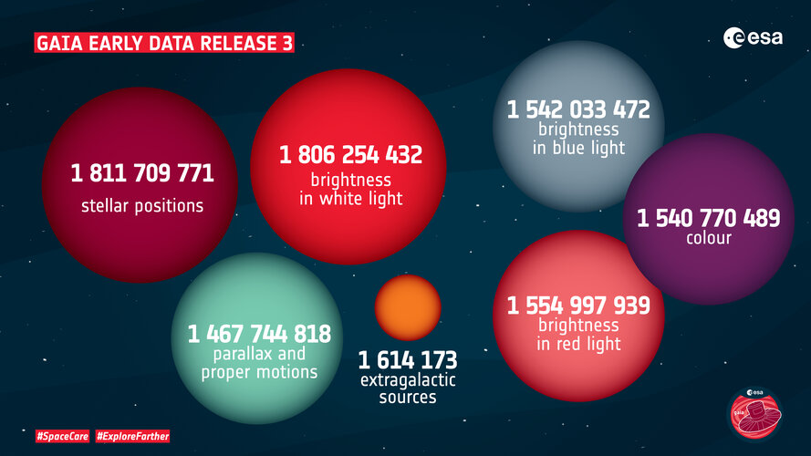 Gaia's Early Data Release 3 in numbers