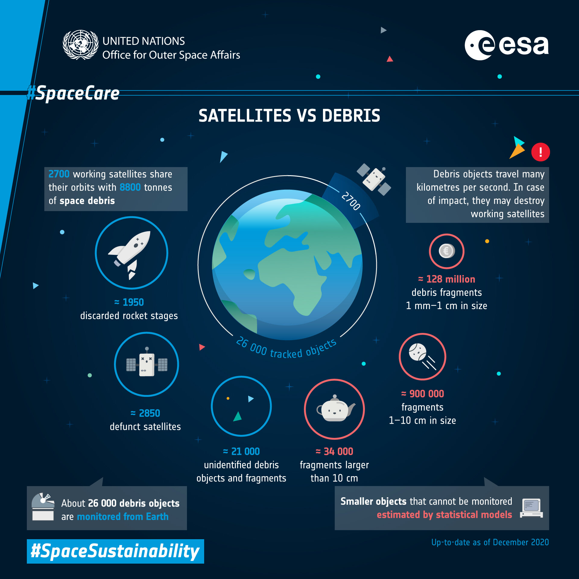 What are satellites up against when it comes to space debris?