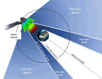 Τα σήματα «πλευρικού λοβού» του Galileo