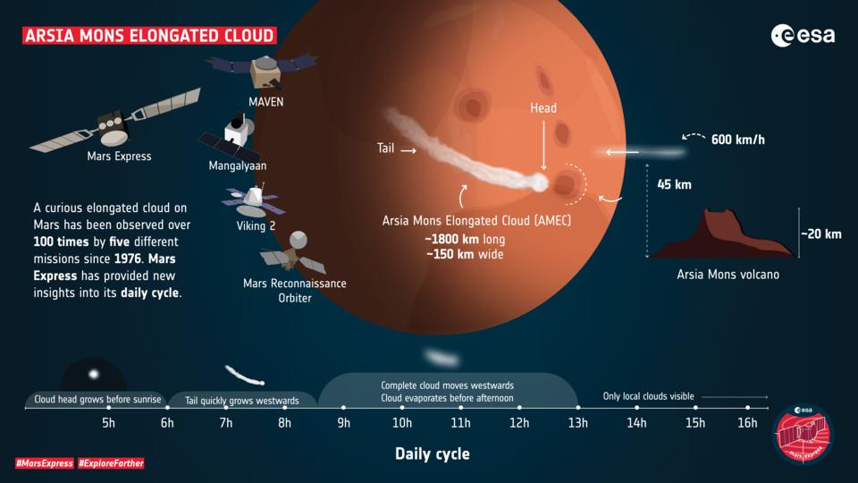 Profil der Arsia Mons-Langwolke