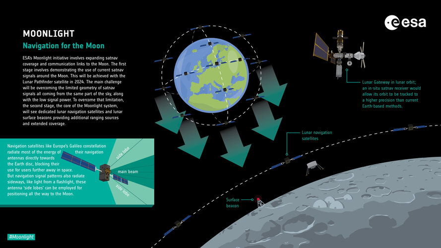 Infographic: Infographic: Moonlight - Navigation for the Moon