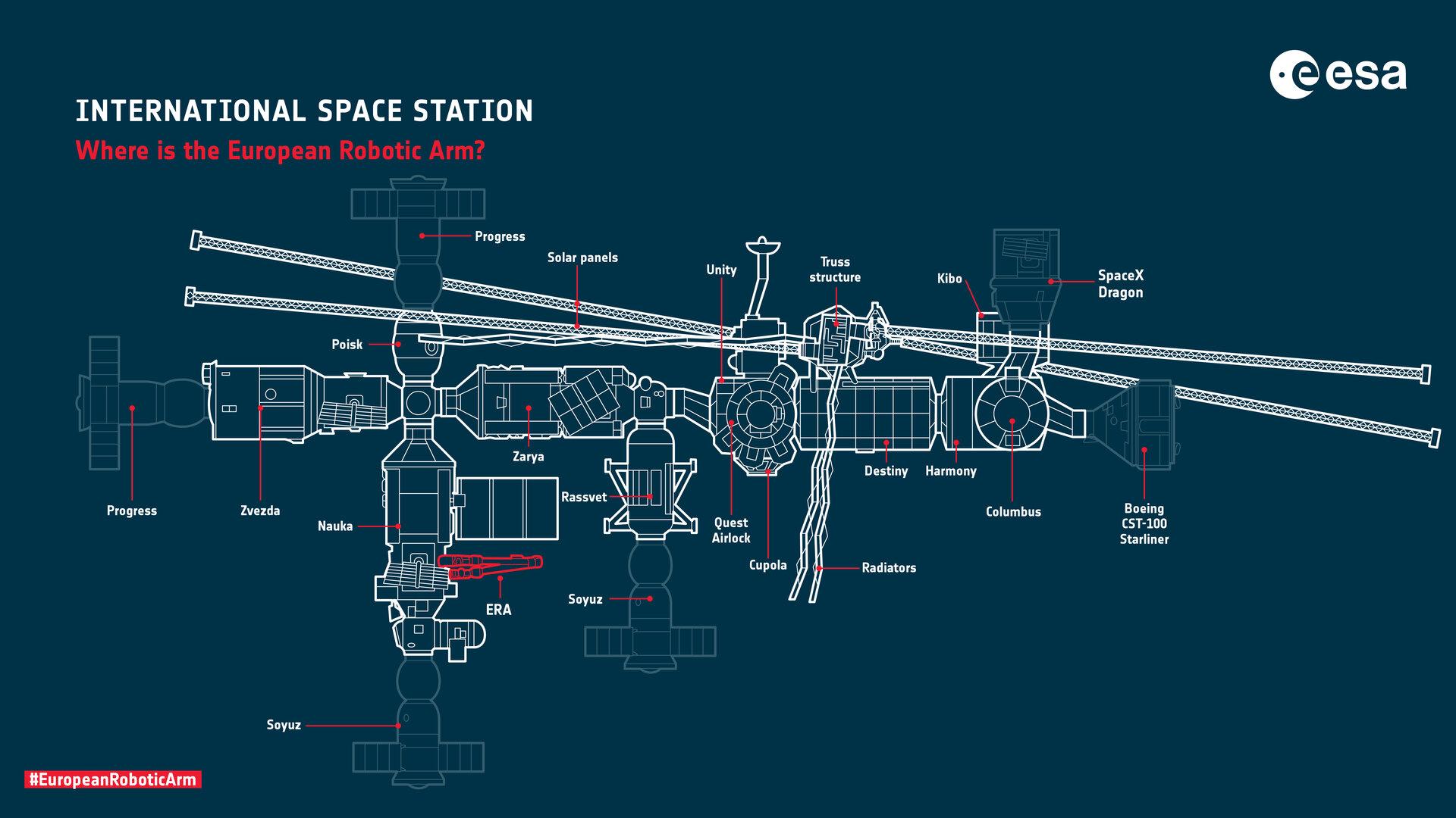 European Robotic Arm on the Space Station pillars