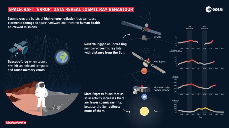 Spacecraft error data reveal cosmic ray behaviour