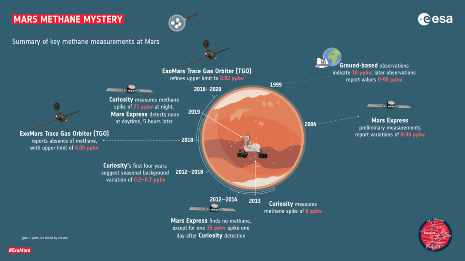 Key methane measurements at Mars