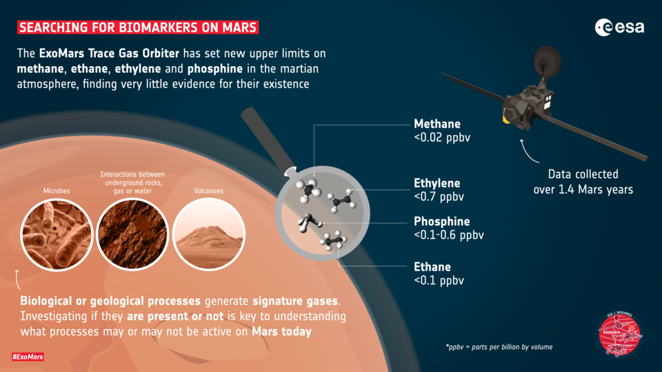 Searching for biomarkers on Mars