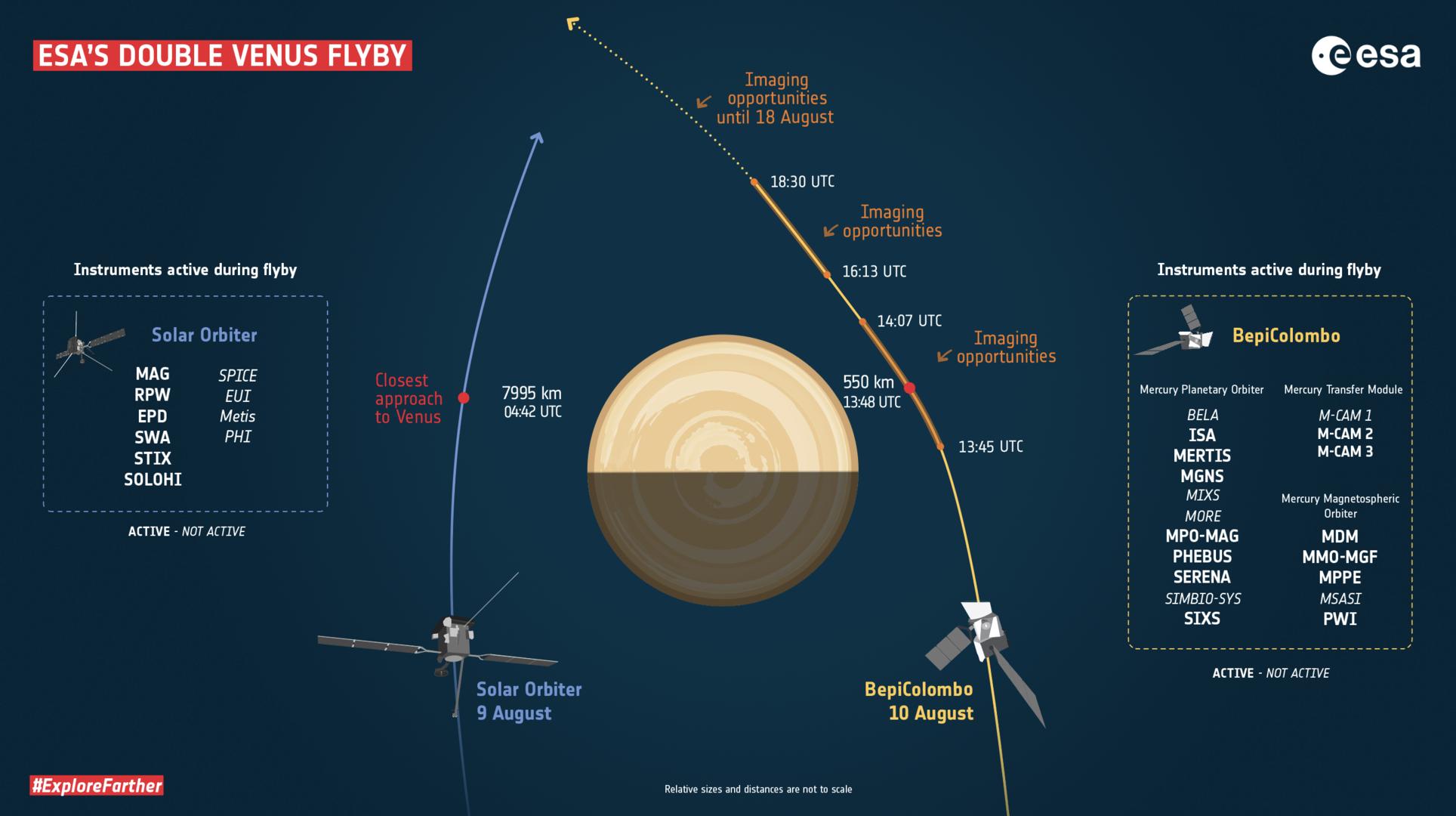 Venuše, průlet dvou evropských sond