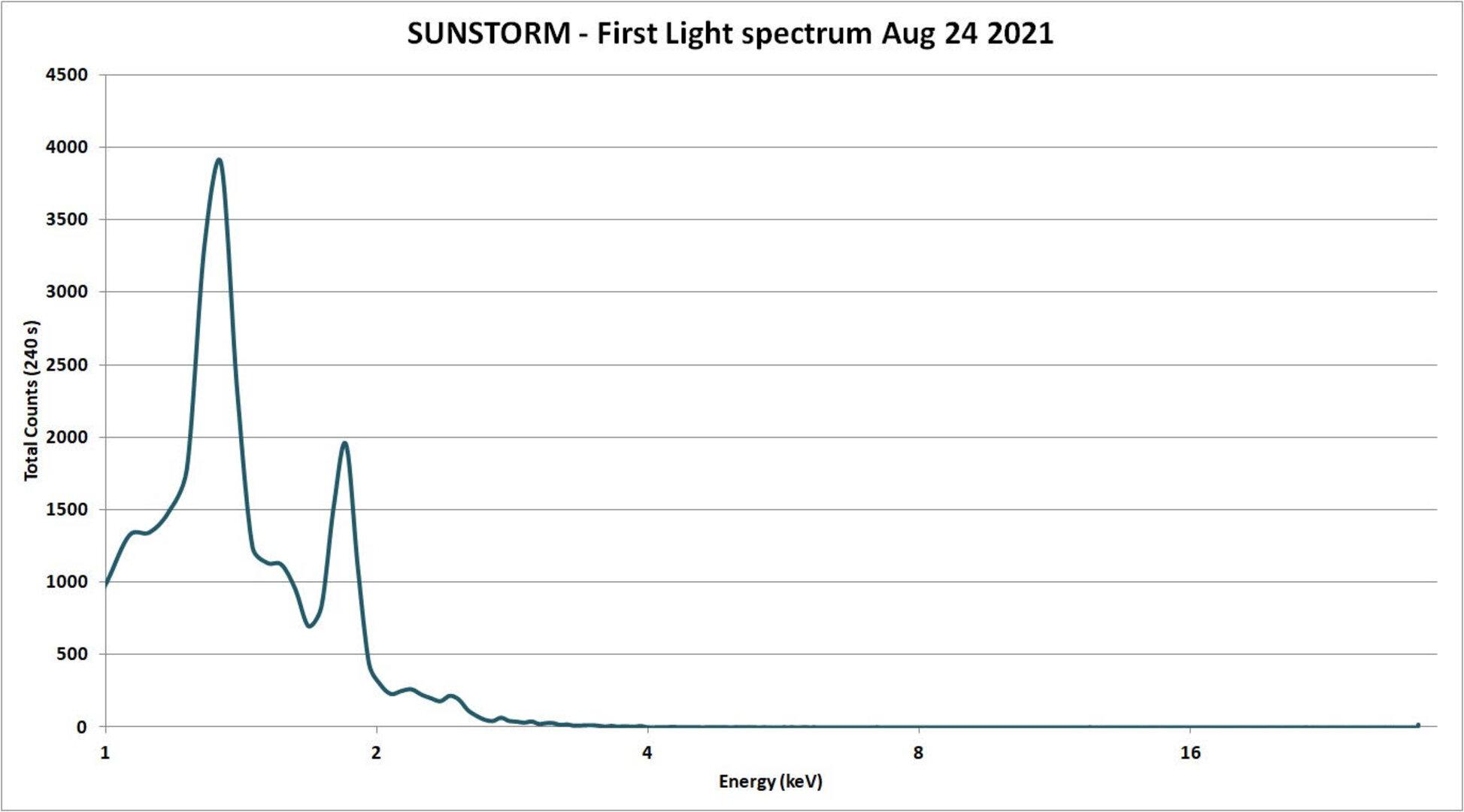 Malá družice Sunstorm pořídila první záznam rentgenového spektra Slunce