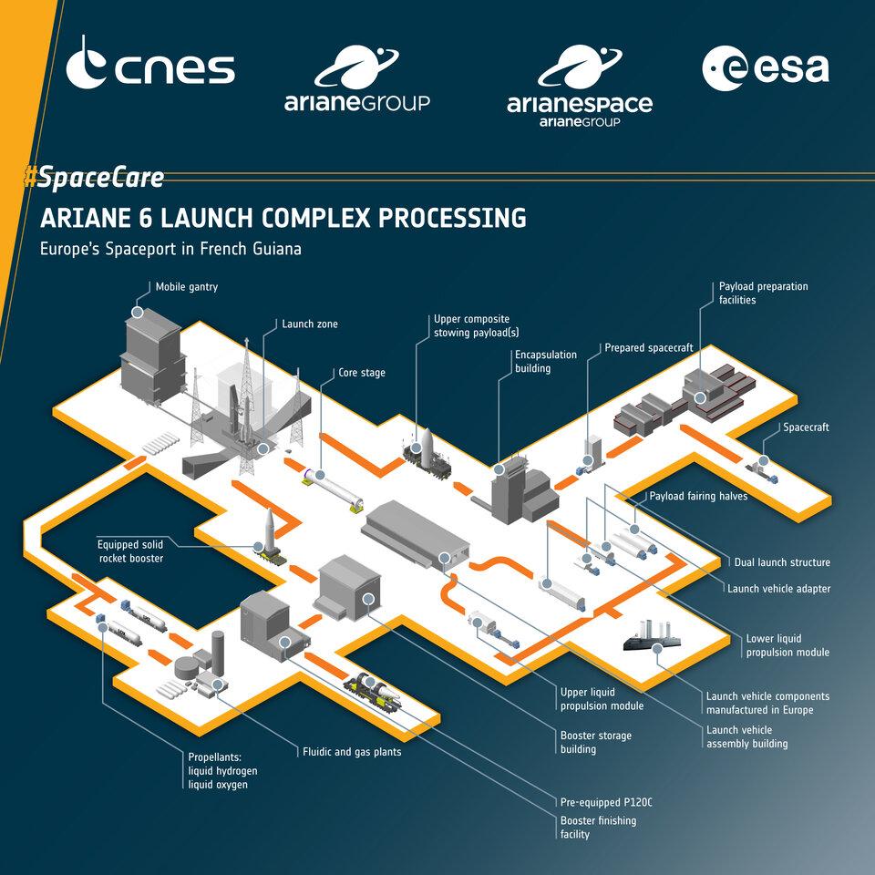 Ariane 6 launch complex processing