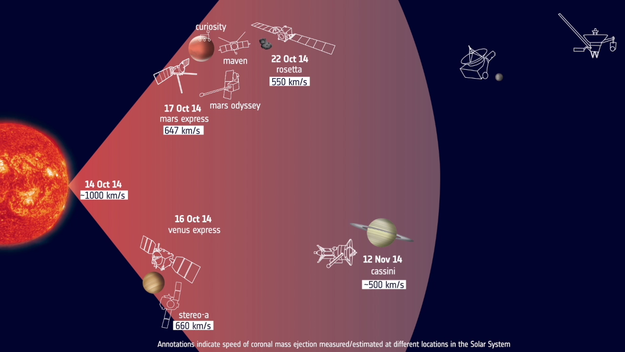 Tracking A Solar Eruption Through The Solar System Esac